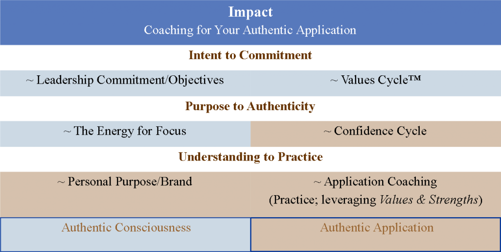 Impact Chart for Foundations 2014
